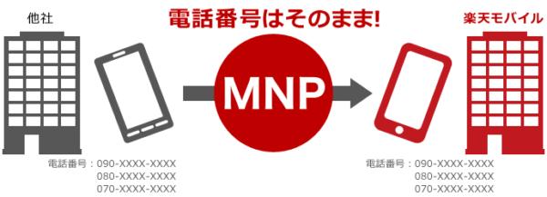 楽天モバイルでMNP