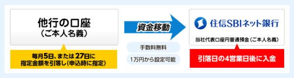 住信SBIネット銀行の定額自動振込サービス